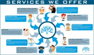 thebluetreeclinicservices